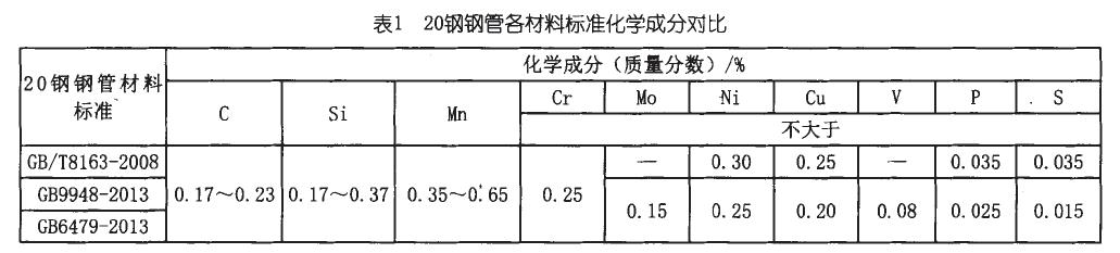 20#无缝钢管化学成分