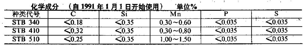 JIS G3461-88化学成分