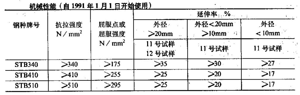JIS G3461-88机械性能