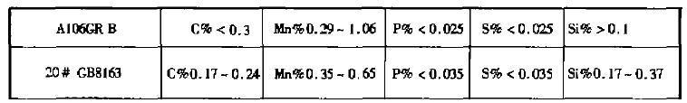 A106Gr.B钢化学成分
