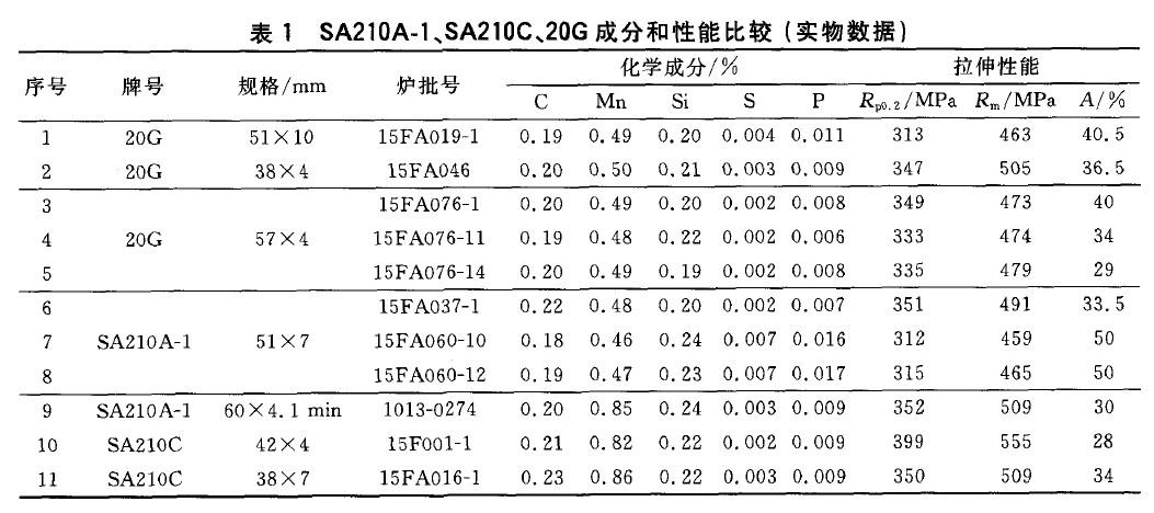 SA210A-1、SA210C、20G成分和性能比较(实物数据)