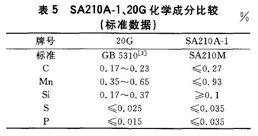 SA210A-1、20G化学成分比较(标准数据)