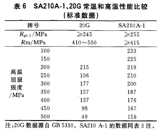 SA210A-1、20G常温和高温性能比较(标准数据)