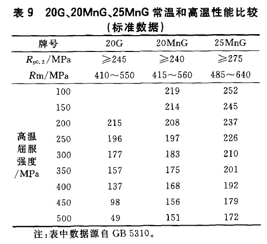 20G、20MnG、25MnG常温和高温性能比较(标准数据)