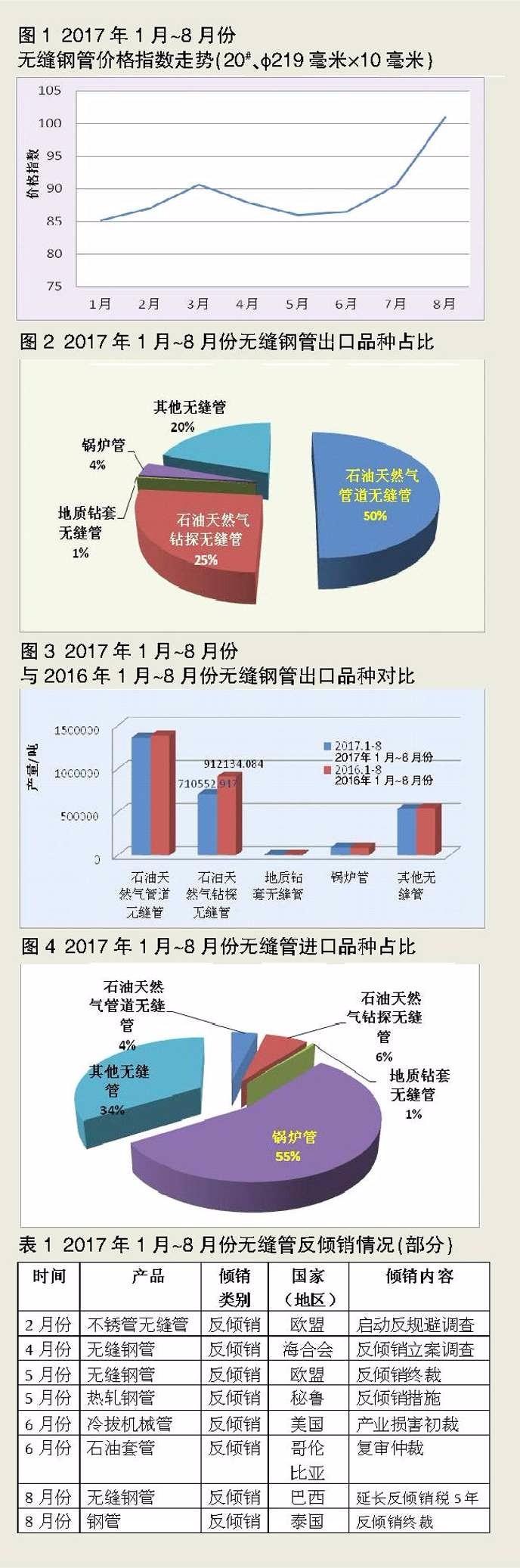 2017年1月-8月份无缝钢管行业形势分析