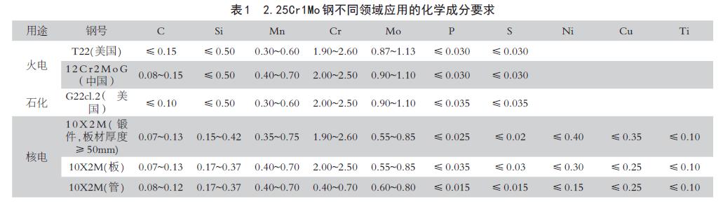 2.25Cr1Mo 钢不同领域应用的化学成分要求