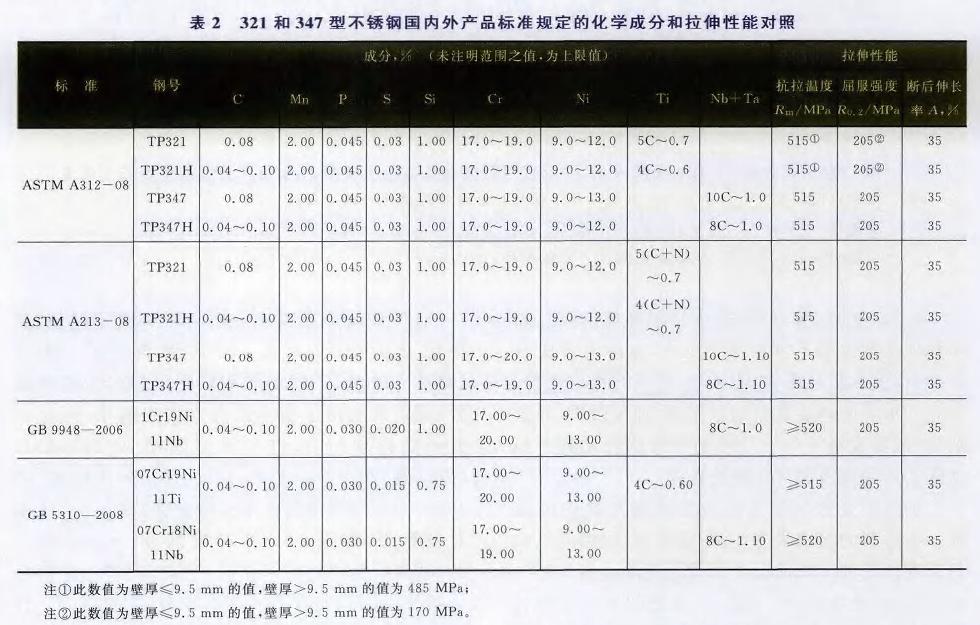 321和347钢号化学成分和拉伸性能对照