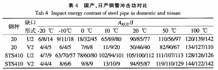国产、日产钢管冲击功对比