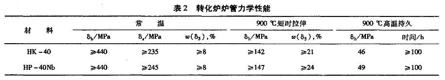 转化炉炉管力学性能