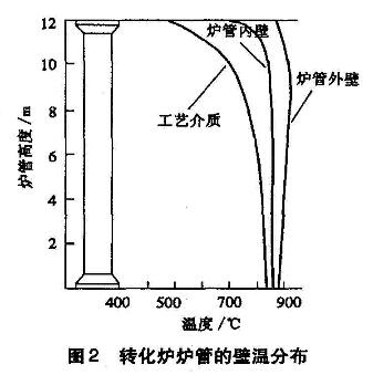 转化炉炉管的壁温分布