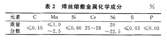 0Cr25Ni20焊接材料