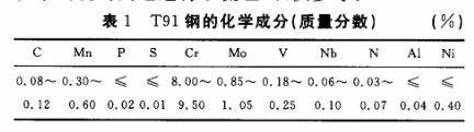 SA-213T91钢的化学成分