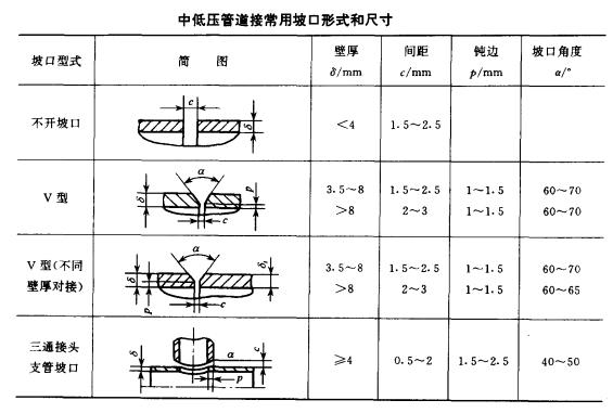 钢管坡口形式和尺寸