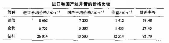 进口和国产油井管的价格比较