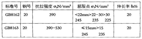GB8162和GB8163同是20#钢,化学成份并无差异,且交货状态下钢材纵向力学性能几乎相近。