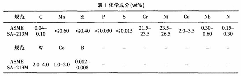 Sanicro 25钢管化学成分