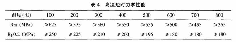 Sanicro 25钢的高温短时力学性能