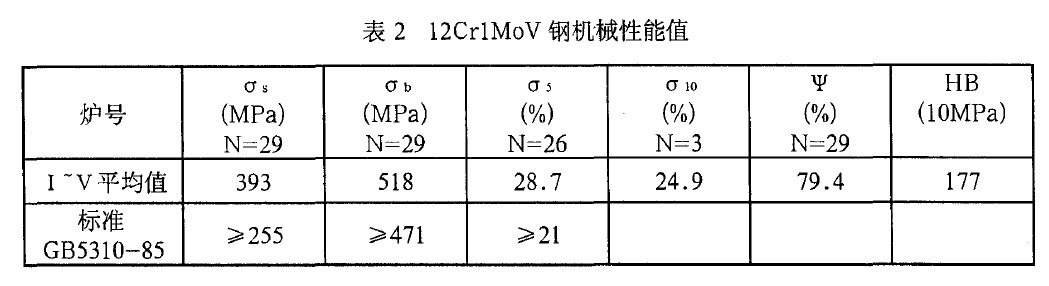12Cr1MoVG力学性能