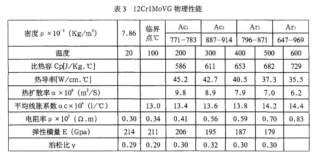 12Cr1MoVG物理性能