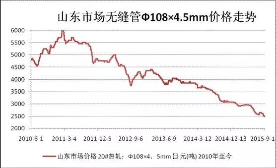 山东市场无缝管Φ108x4.5mm价格走势