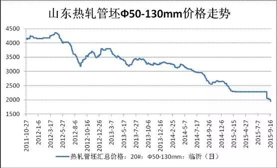 山东热轧管坯Φ50-130价格走势