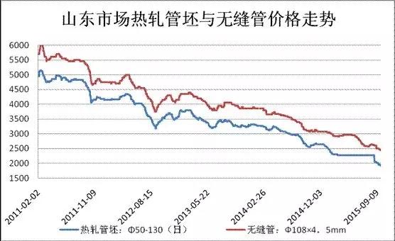 山东市场热轧管坯与无缝管市场走势