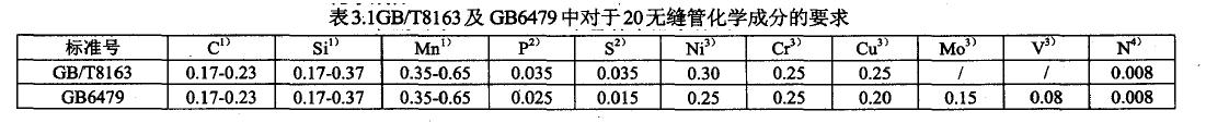 表3.1GB/T8163及GB6479中对于20无缝管化学成分的要求