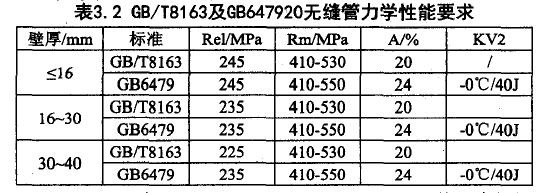 表3.2 GB/T8163及GB647920无缝管力学性能要求