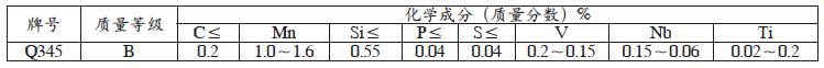 Q345B无缝钢管的化学成分