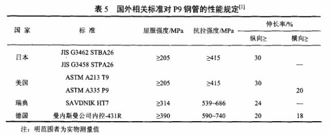 A335 P9无缝钢管标准性能规定