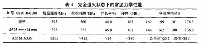 A335 P9钢力学性能
