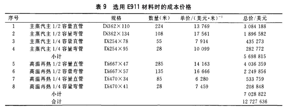 E911无缝钢管的成本价格