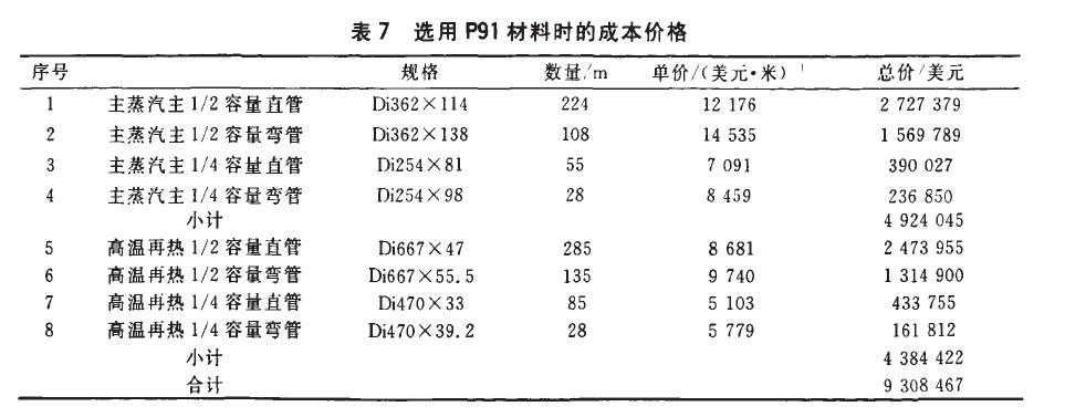 P91无缝钢管的成本价格
