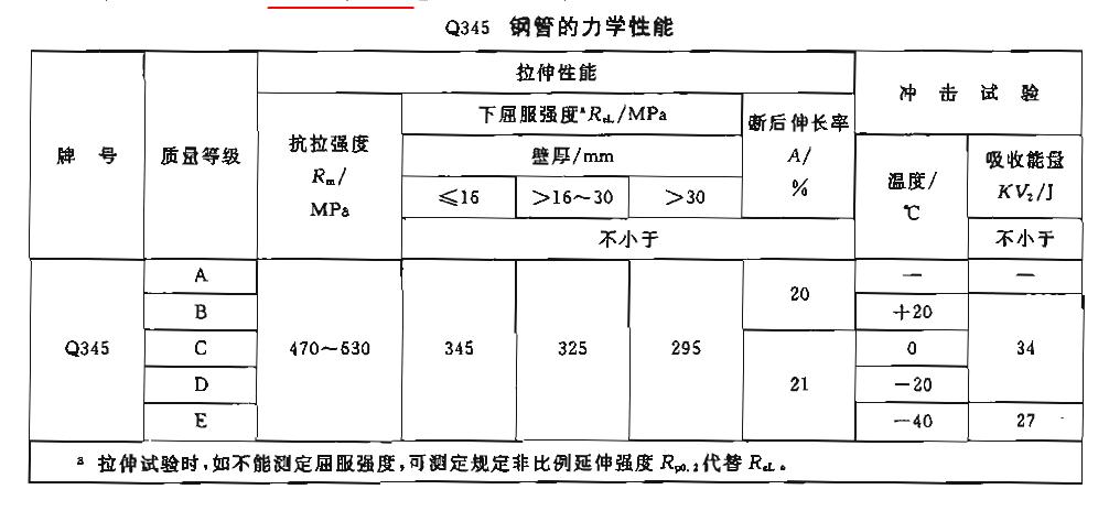 Q345无缝钢管力学性能
