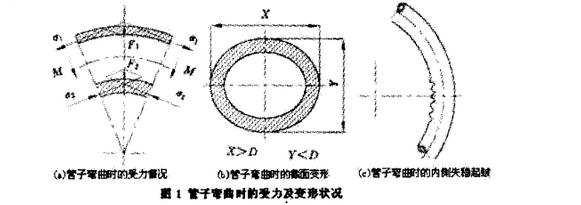 管子弯曲时的受力及变形状况