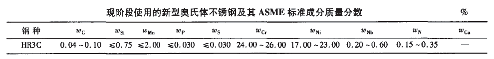 HR3C化学成分