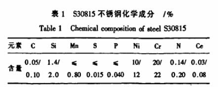 RA253MA钢的化学成分