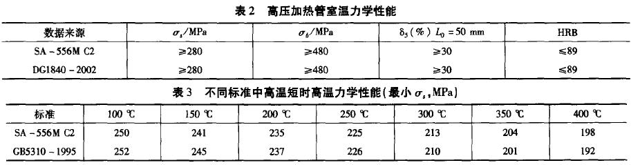 SA-556MC2力学性能