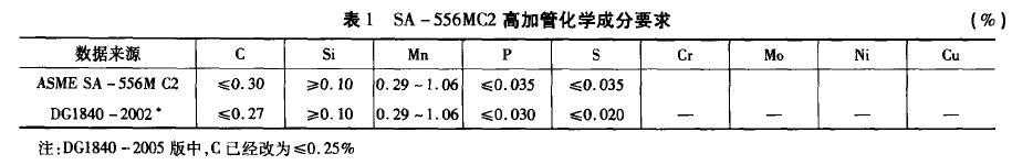 SA-556MC2化学成分